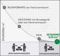 Bevorzugt Planung Mauerwerk - Hunziker Kalksandstein AG NM66